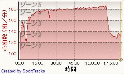 ランニング 2011-05-121, 心拍数 - 時間.jpg