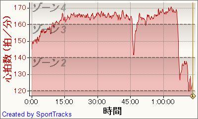 ロード 2011-05-12, 心拍数 - 時間.jpg
